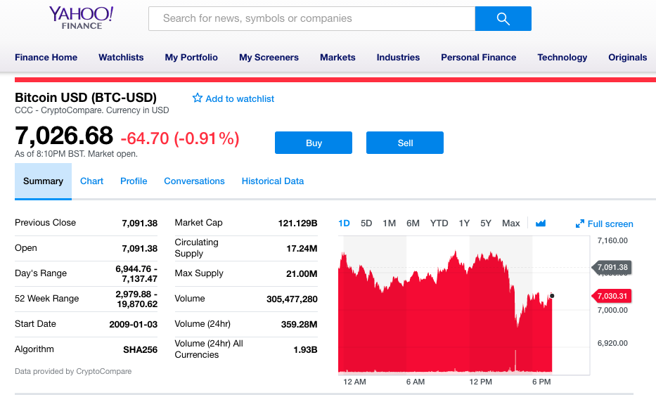 Screenshot of Buy Sell Bitcoin button on Yahoo Finance