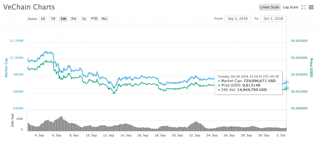 VeChain Chart September 2018