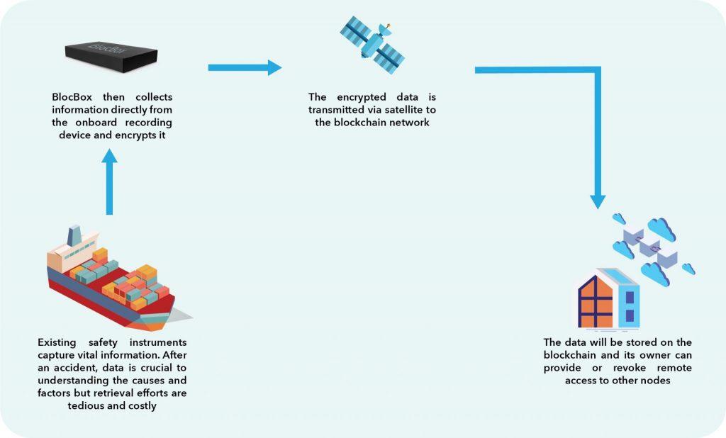 How Blockbox Works