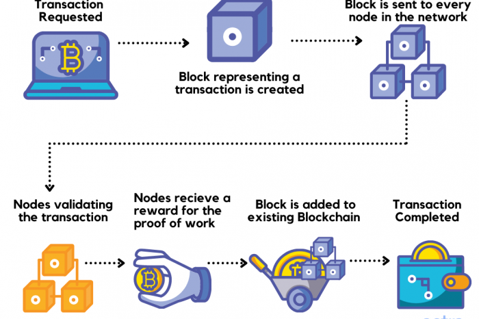 What are some of the security issues with blockchain?